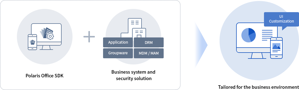 customized office software development kit for business and security solution