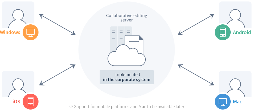real-time collaborative editing solution developed and customized for business